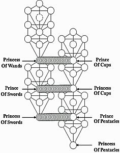qbl,tree of life,cabala,Kabbalah,magick,nightside